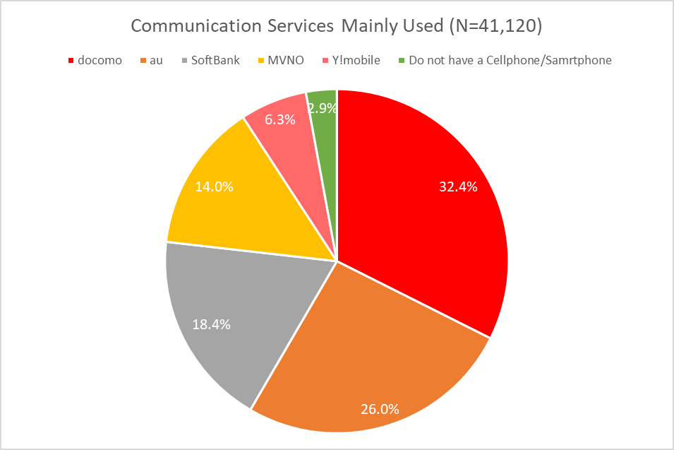 Communication Service Mainly Used